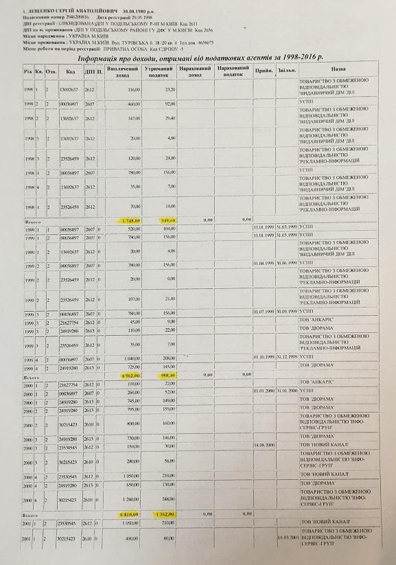 Лещенко, Притула та Топольська за 18 років заробили менше, ніж коштує його квартира (ДОКУМЕНТ) - фото 1