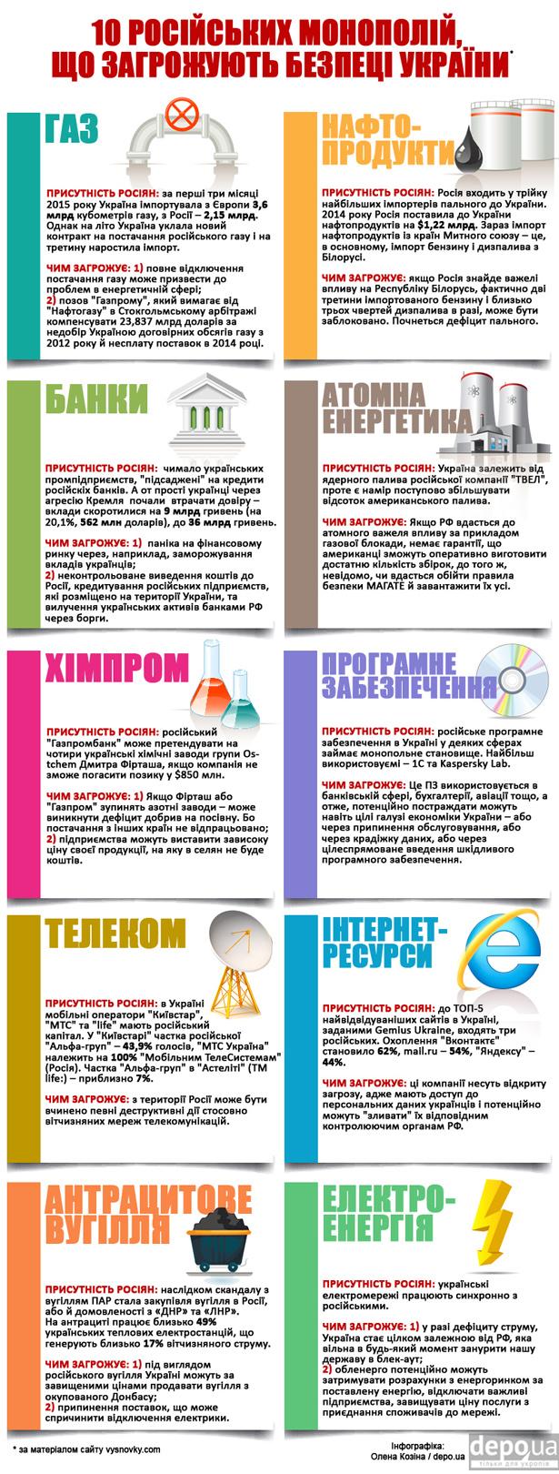 Які російські монополії загрожують безпеці України (ІНФОГРАФІКА) - фото 1