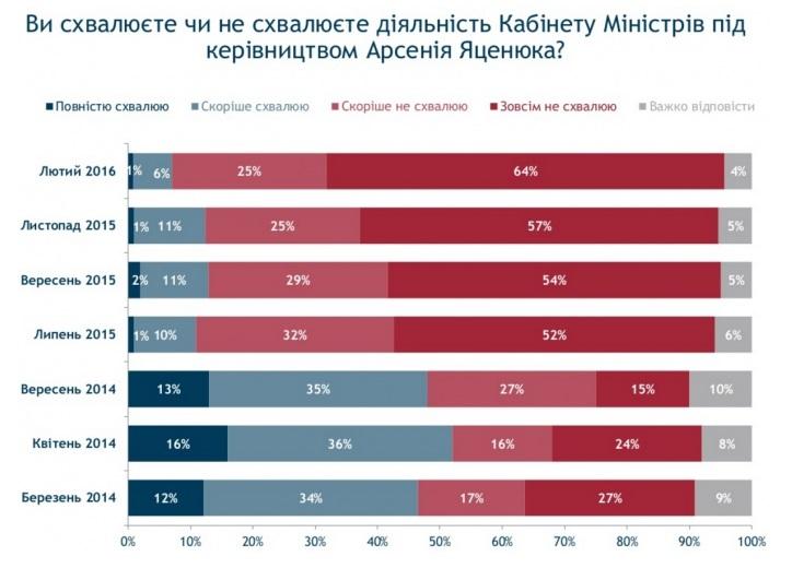 Рейтинги Порошенка, Яценюка та Ради обвалилися до мінімуму - фото 2