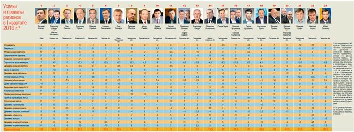 Рейтинг губернаторів: Кому допоміг економічний підйом - фото 1