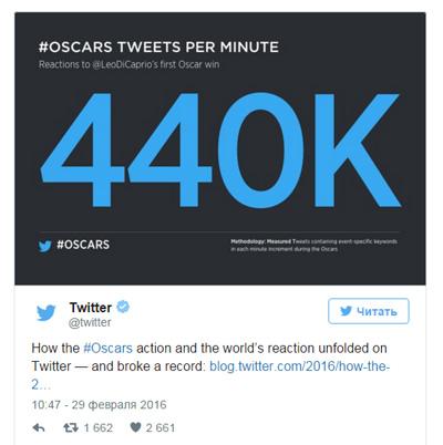Перемога Ді Капріо встановила приголомшливий рекорд в Твіттері - фото 1