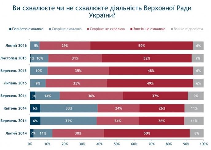 Рейтинги Порошенка, Яценюка та Ради обвалилися до мінімуму - фото 3