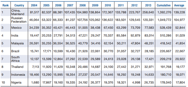 Росія випередила Україну у списку країн з найбільшим обсягом незаконного вивозу капіталу - фото 1