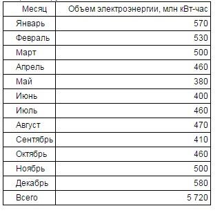 У Міненерго вирішили продовжити поставки електроенергії в анексований Крим - фото 1