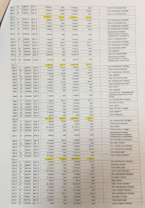 Лещенко, Притула та Топольська за 18 років заробили менше, ніж коштує його квартира (ДОКУМЕНТ) - фото 3