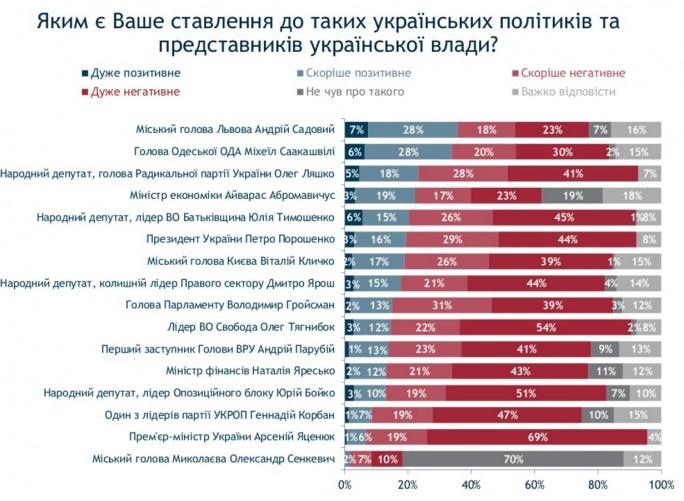 Рейтинги Порошенка, Яценюка та Ради обвалилися до мінімуму - фото 4