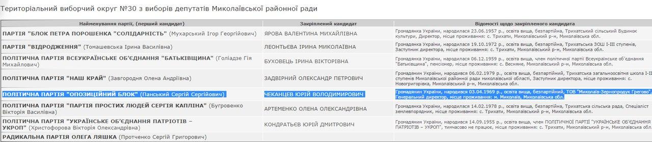 """За """"чорною бухгалтерією"""" Миколаївщина отримала від """"регіоналів"""" $1,5 млн - фото 4"""