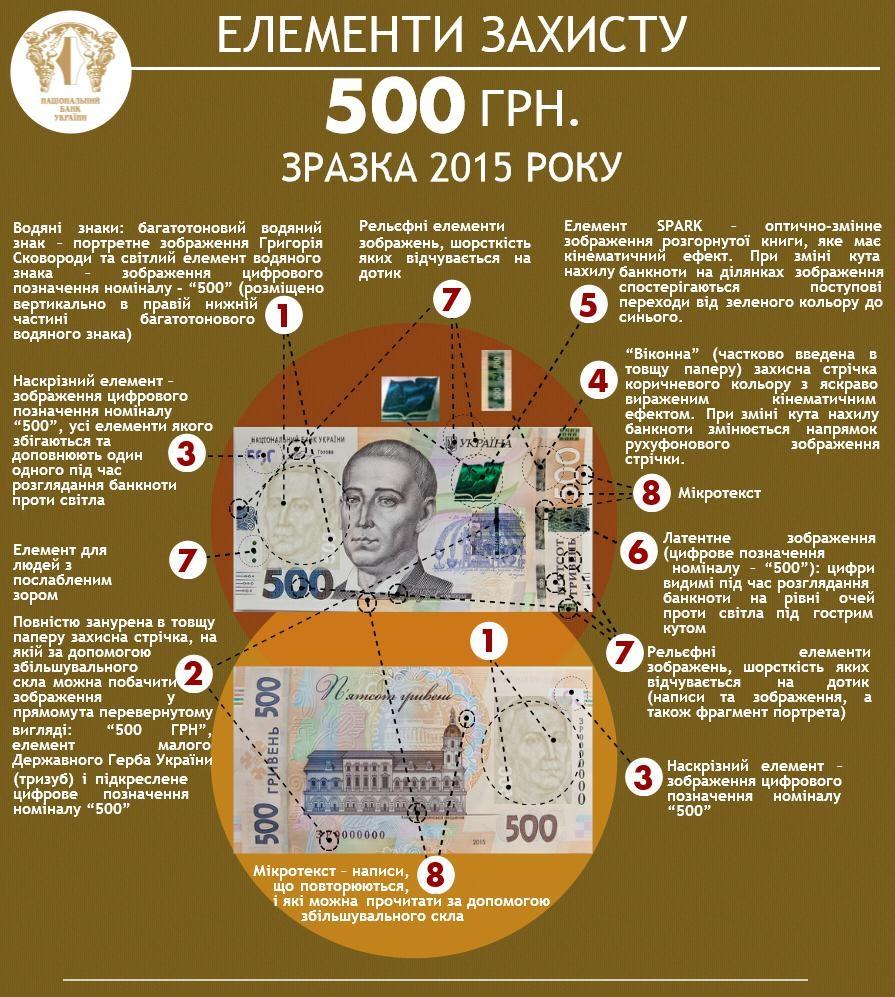 Відсьогодні українці користуватимуться новою 500-гривневою купюрою - фото 1