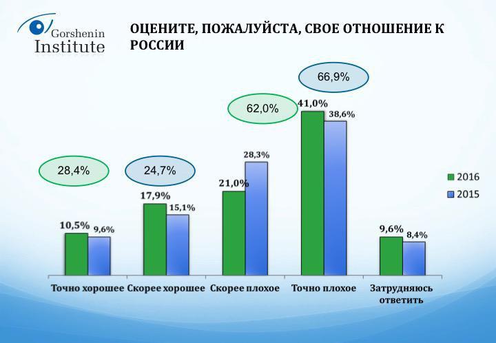 Українці назвали країну-друга та ворога №1 - фото 1