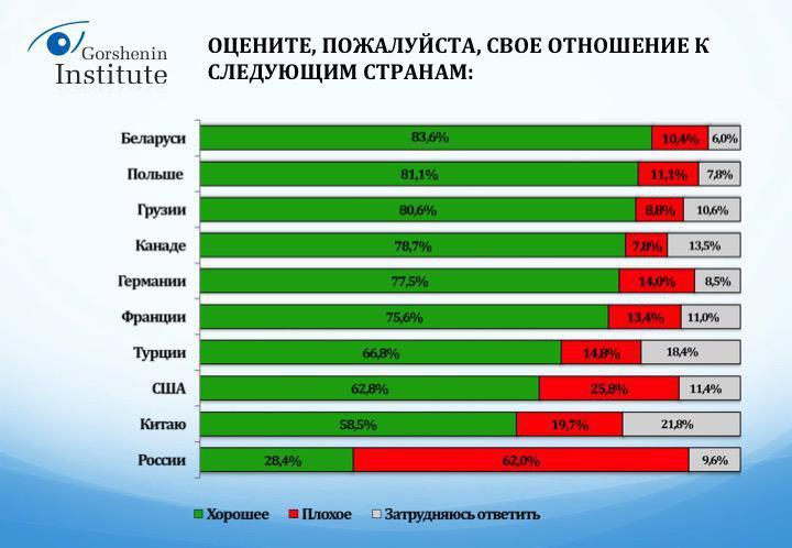 Українці назвали країну-друга та ворога №1 - фото 2