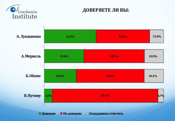 Українці назвали країну-друга та ворога №1 - фото 3
