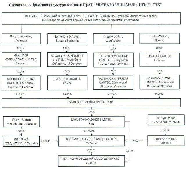 Українські телеканали почали публікувати імена своїх власників - фото 4
