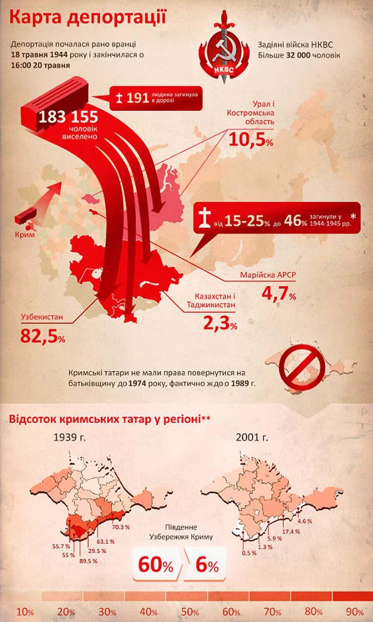 Депортація кримських татар - фото 1
