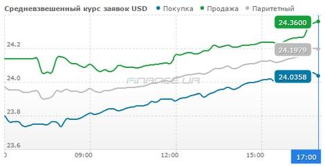Гривня на міжбанку обвалилася до 22,8 грн/долар - фото 1