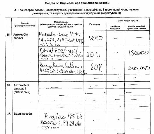 Стало відомо, скільки мільйонів та авто задекларував Порошенко (ДОКУМЕНТ) - фото 5