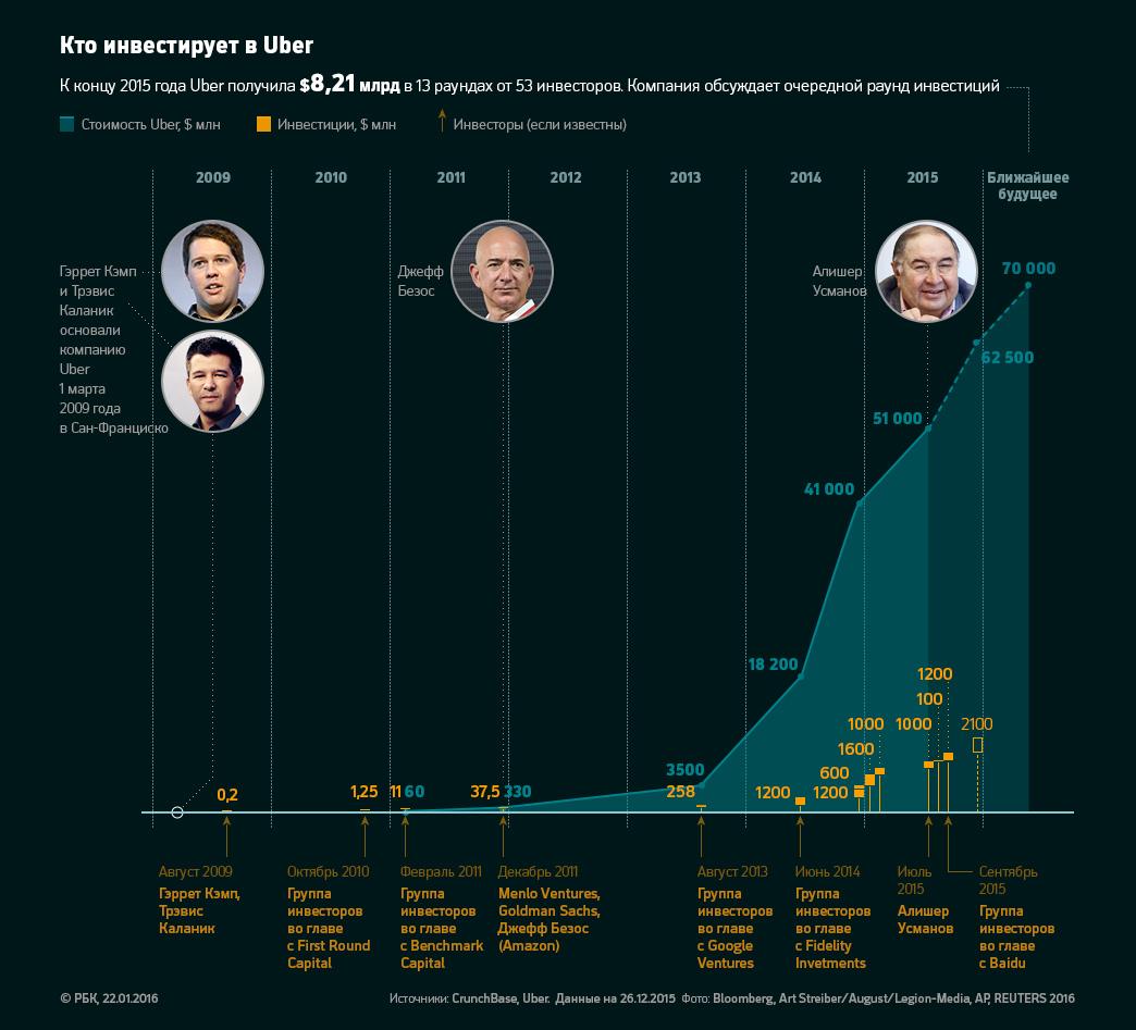 Інвестором Uber став відомий російський мільярдер, - ЗМІ - фото 1