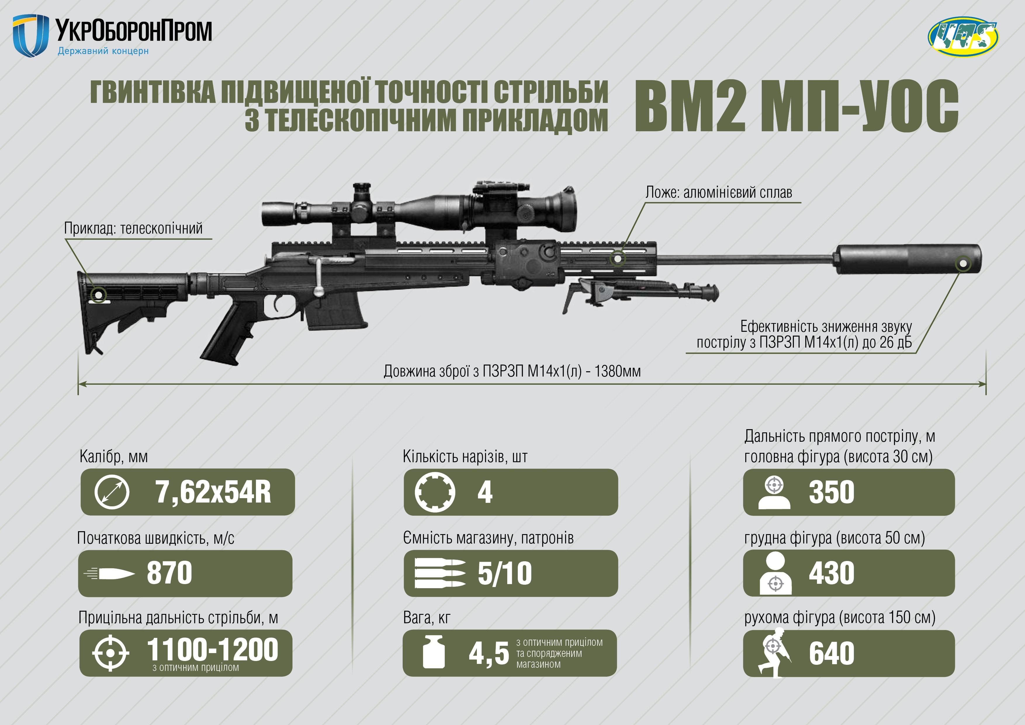 """""""Укроборонпром"""" модернізував легендарну гвинтівку Мосіна - фото 1"""