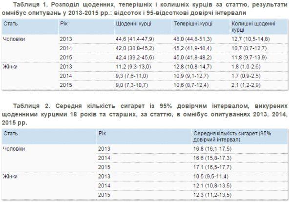 Майже чверть українців палять щодня, - дослідження - фото 1