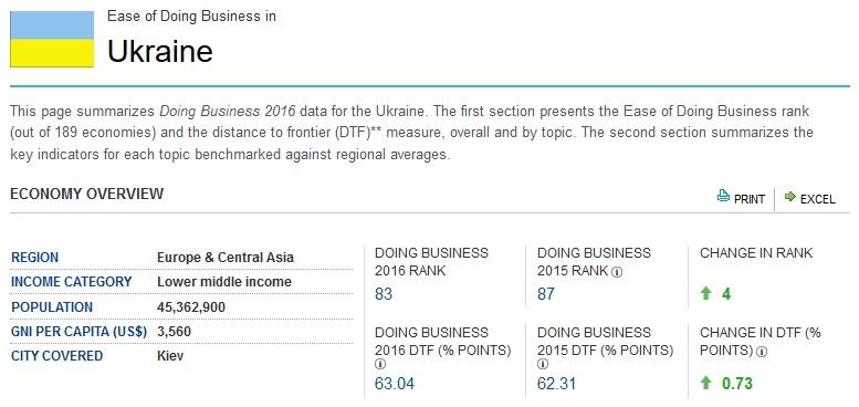 Як українська влада схитрувала з рейтингом Doing Business - фото 1
