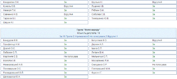 Хто кинув Тимошенко з рентним законом (СПИСОК) - фото 9