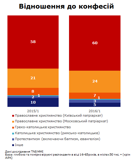 Більшість православних українців ходять у храми Київського патріархату - фото 1