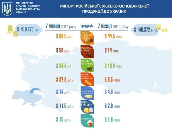 Імпорт російських продуктів в Україну впав у 4 рази, - Павленко - фото 1