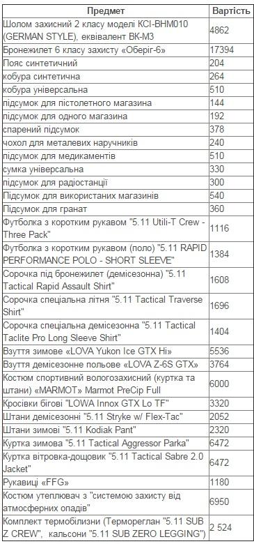 Чому спецназівця НАБУ одягають за 50 тисяч гривень - фото 1