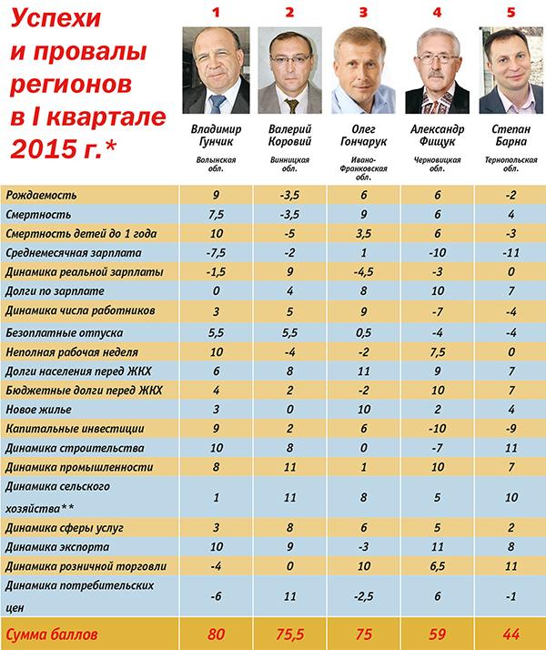 Рейтинг губернаторів: кого час звільняти - фото 1