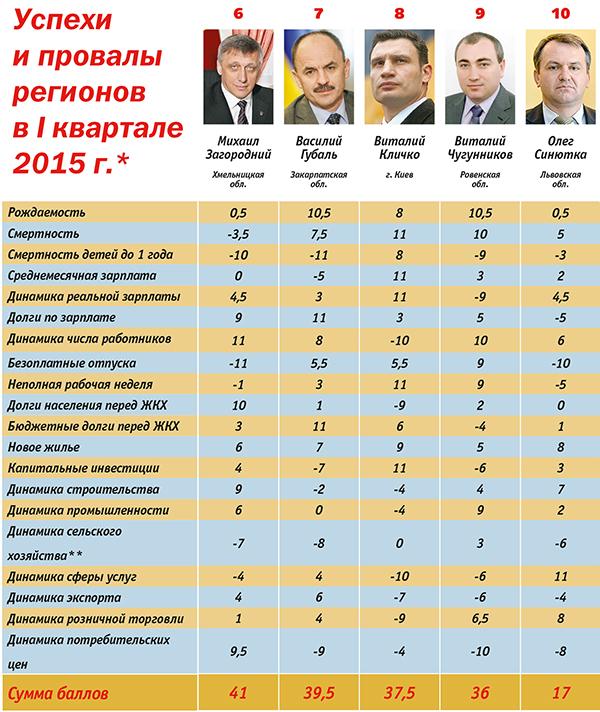 Рейтинг губернаторів: кого час звільняти - фото 2