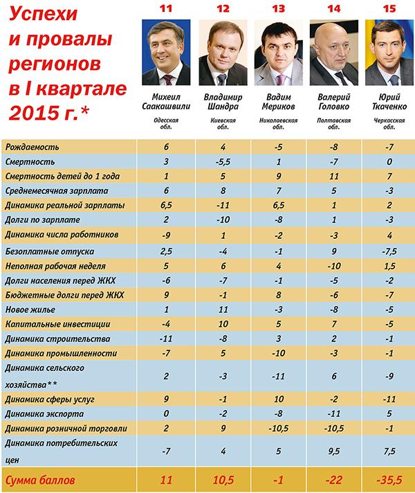 Рейтинг губернаторів: кого час звільняти - фото 3