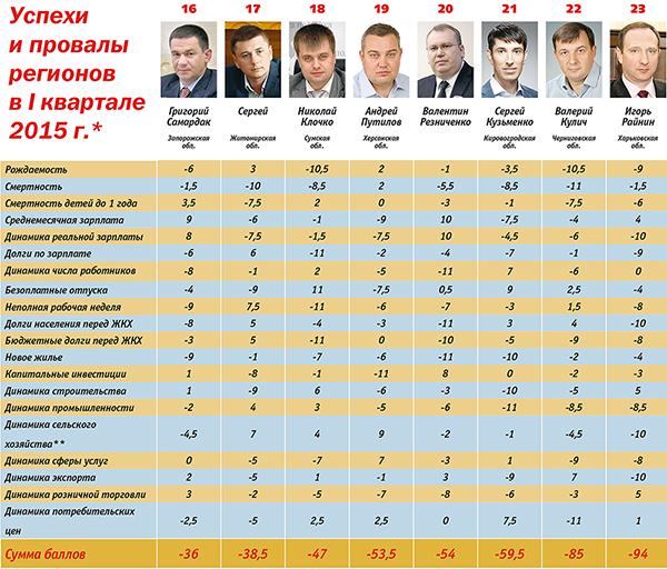 Рейтинг губернаторів: кого час звільняти - фото 4