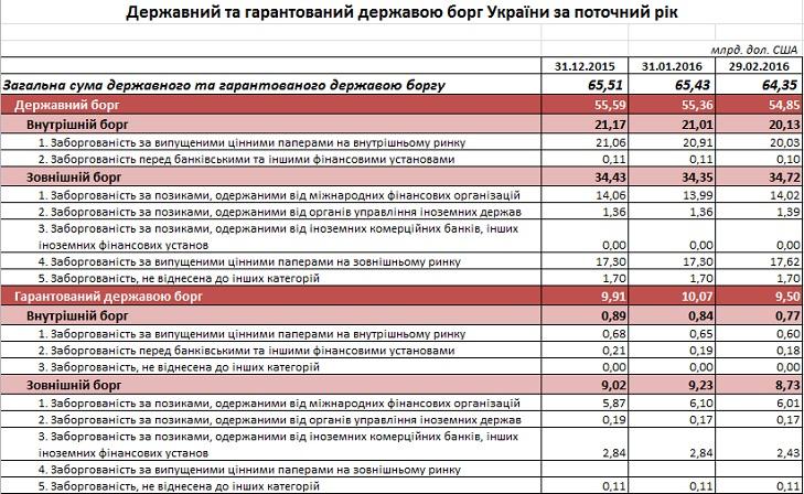 Держборг України за два місяці зріс на 169 млрд гривень - фото 2