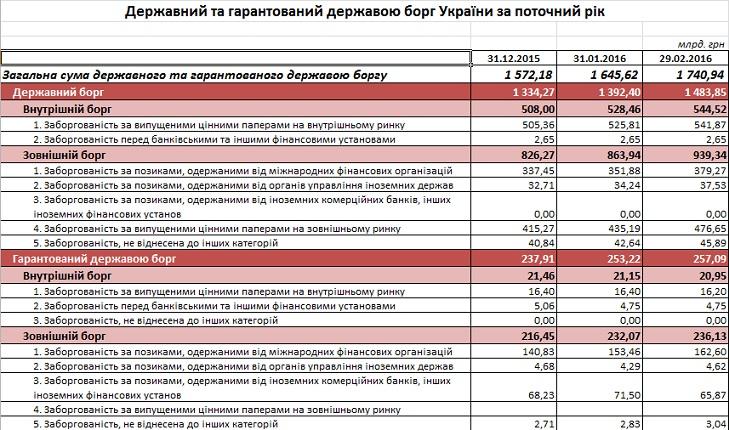 Держборг України за два місяці зріс на 169 млрд гривень - фото 1