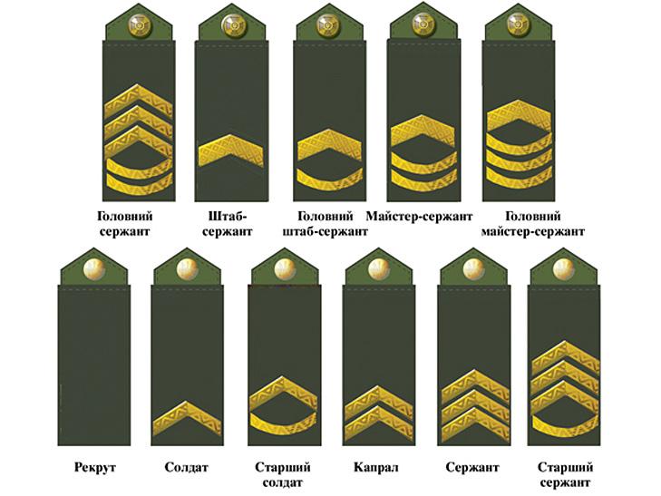 ВВСУ доконца 2016 года появятся новые звания