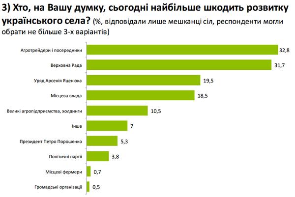 Українці назвали головними шкідниками для села агротрейдерів, нардепів і Яценюка (ІНФОГРАФІКА) - фото 1