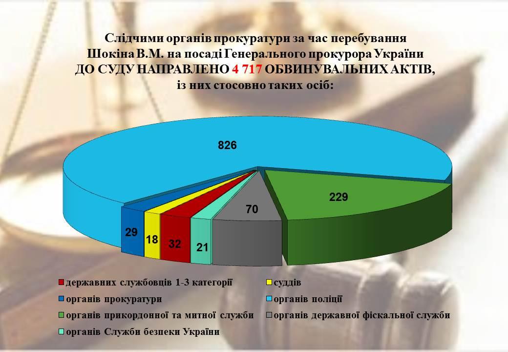 Прощальний звіт: Генпрокуратура похвалилася продуктивністю Шокіна - фото 1