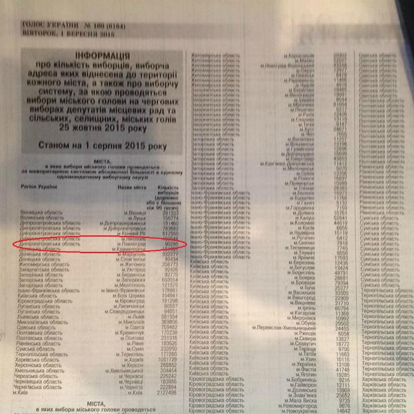 ЦВК опублікувала доказ того, що у Павлограді треба проводити другий тур виборів мера - фото 1