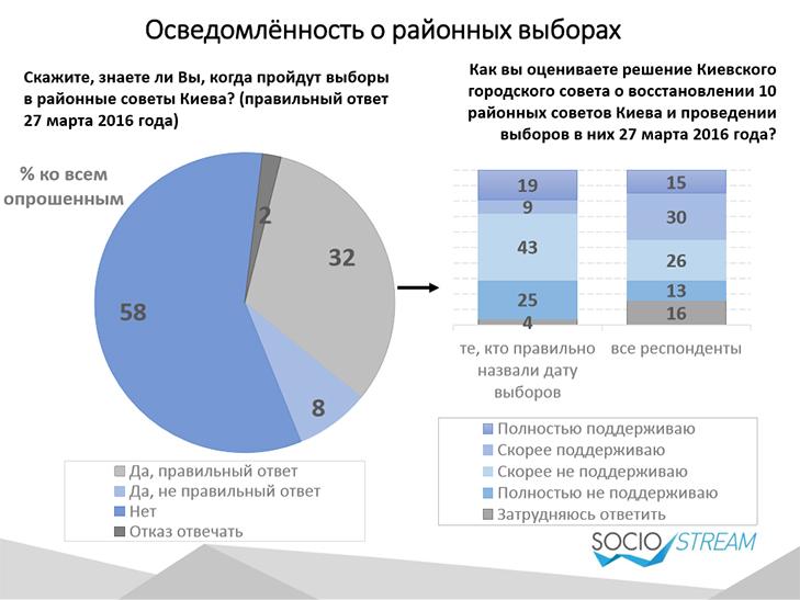 Майже 60% киян не знають про вибори до райрад і не розуміють, для чого вони - фото 1