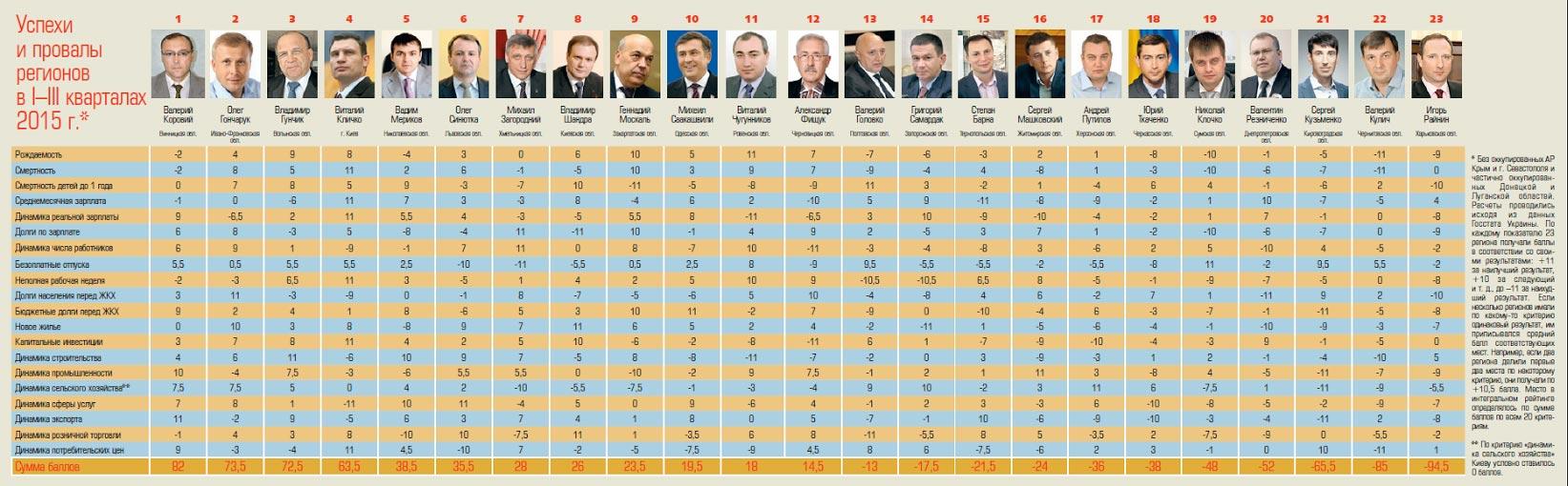 Рейтинг губернаторів: Кому час на вихід - фото 1