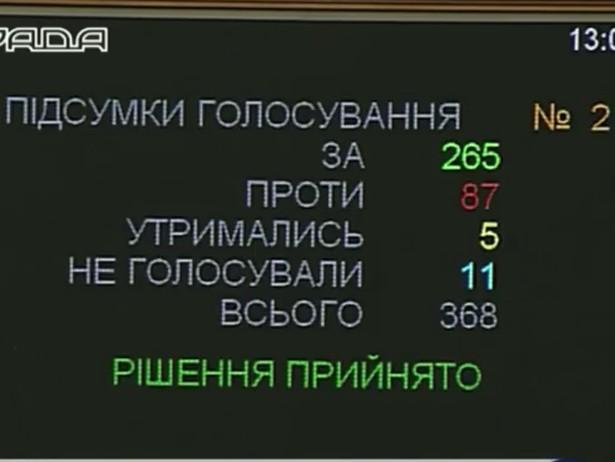 Рада схвалила зміни до Конституції - фото 1