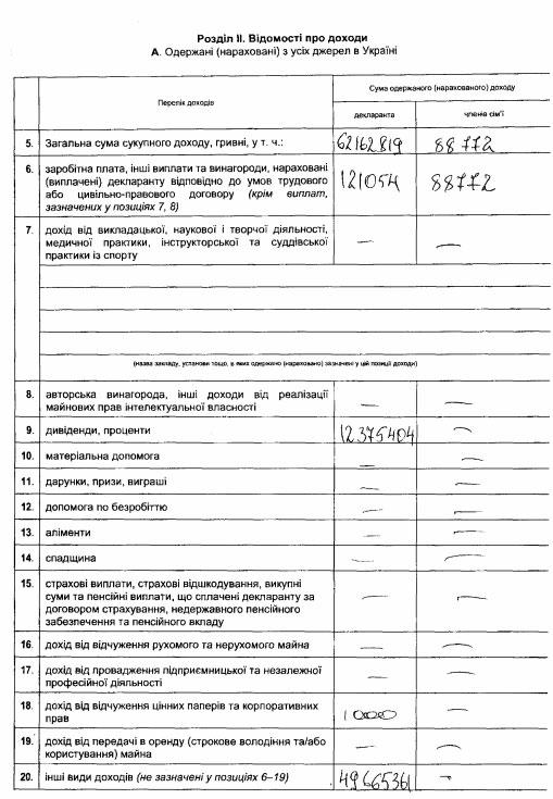 Стало відомо, скільки мільйонів та авто задекларував Порошенко (ДОКУМЕНТ) - фото 2