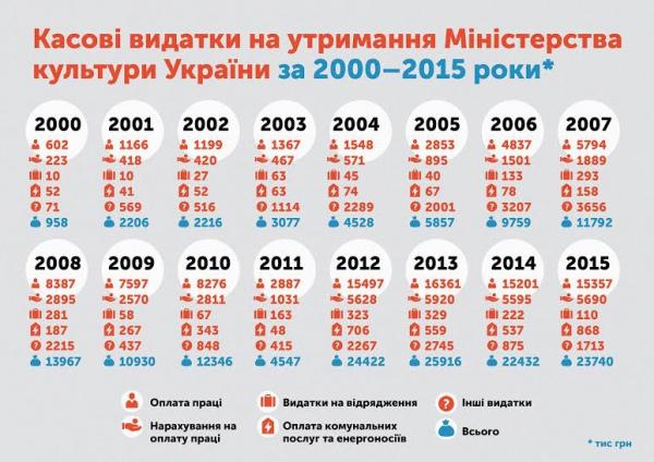 Найбільше грошей на утримання Мінкульту виділяли за Кулиняка і Новохатька - фото 1