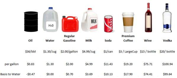 Нафта стала дешевшою за воду і молоко - фото 1