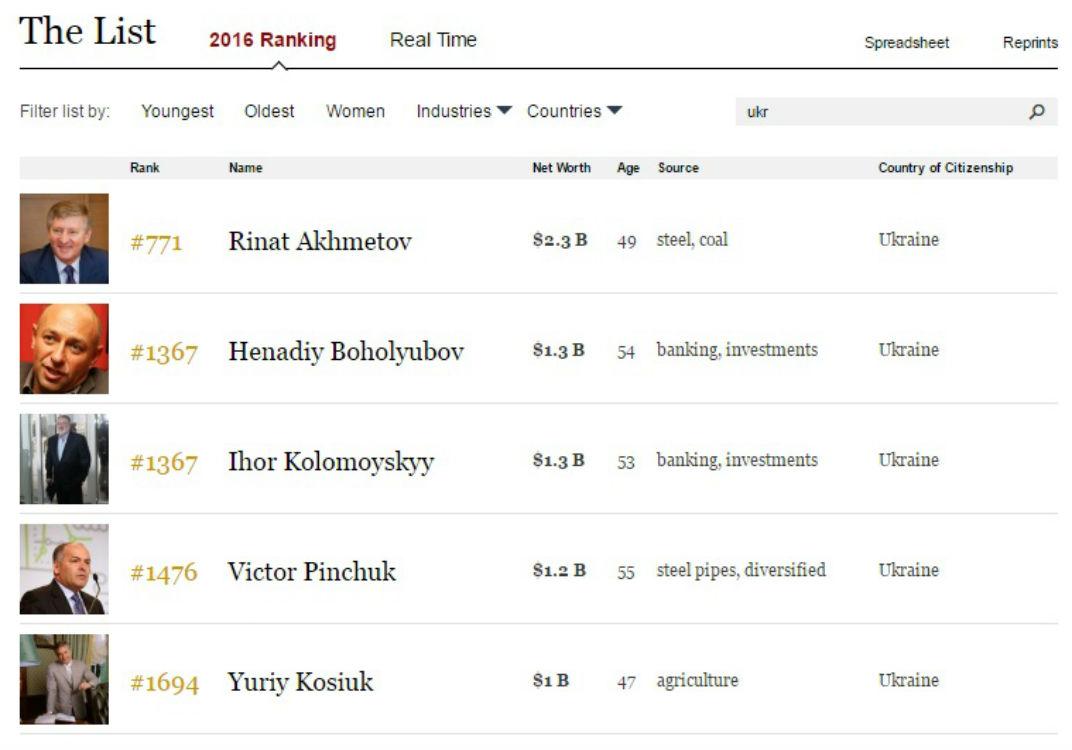 Forbes показав, як низько впали українські олігархи в рейтингу багатіїв (СПИСОК) - фото 1