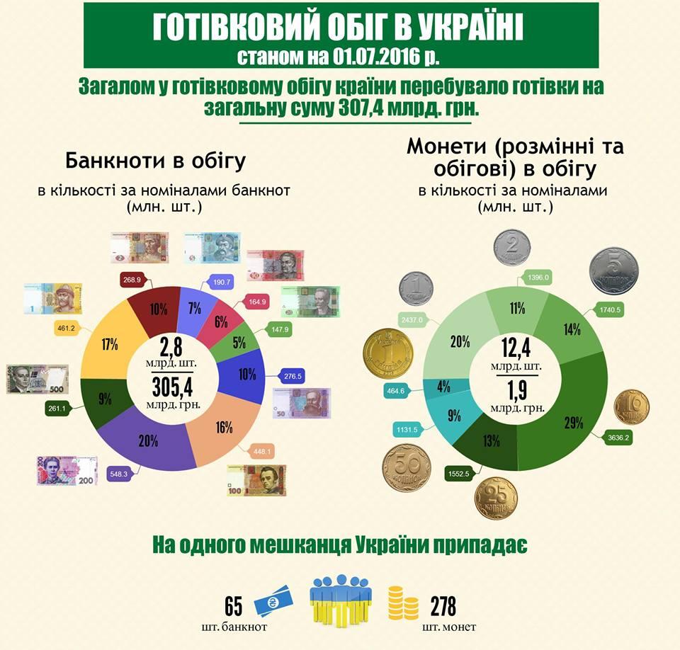 На одного українця припадає 65 банкнот, найчастіше з Лесею Українкою (ІНФОГРАФІКА) - фото 1