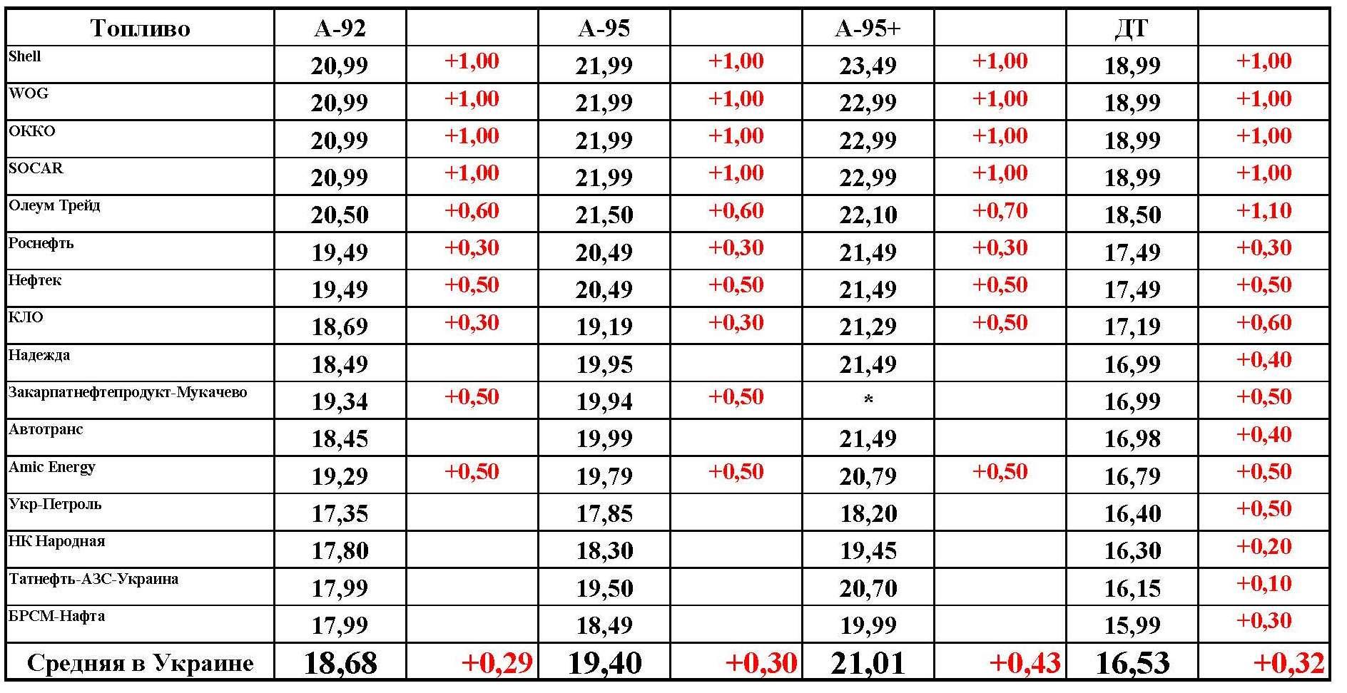 В Україні зросли ціни на пальне  - фото 1