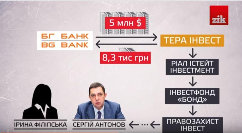 ЗМІ: Вкрадені облігації з банку Пшонки опинились в екс-фонді Гонтаревої - фото 1