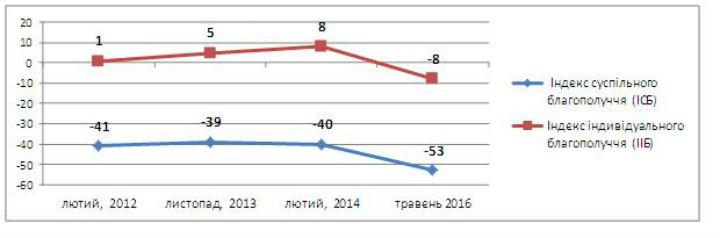 Українці незадоволені життям. Найбільше – суспільним (ІНФОГРАФІКА) - фото 1