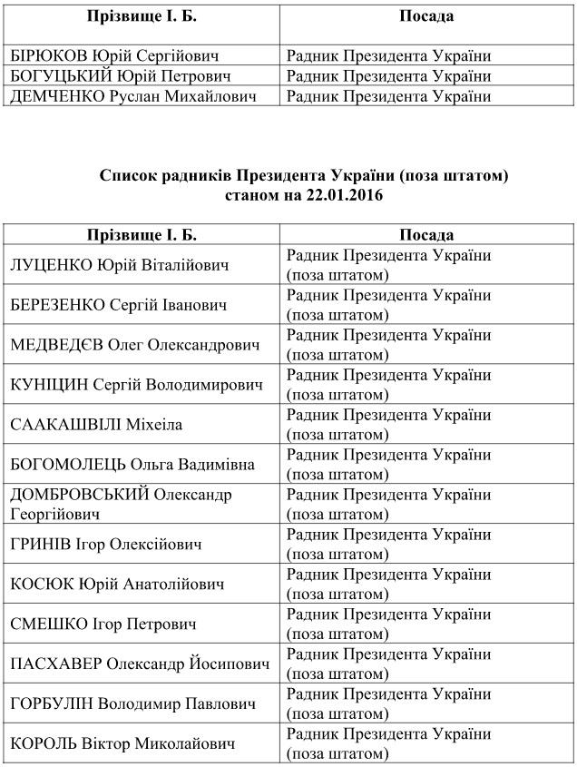 Адміністрація Порошенка назвала всіх його радників (ДОКУМЕНТ) - фото 1