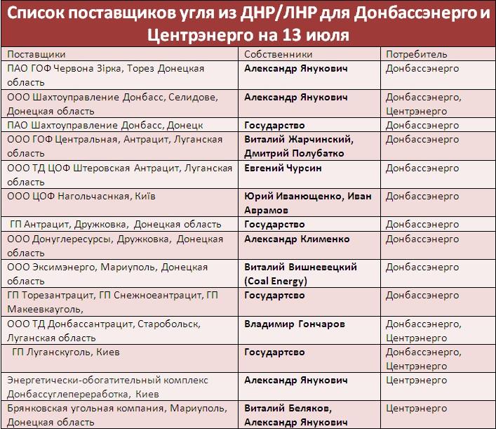 СБУ дозволила компаніям Януковича вивозити вугілля із зони АТО, - ЗМІ - фото 1